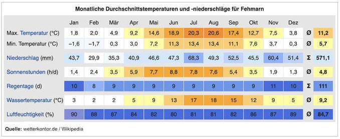 Wetter Tabelle Fehmarn