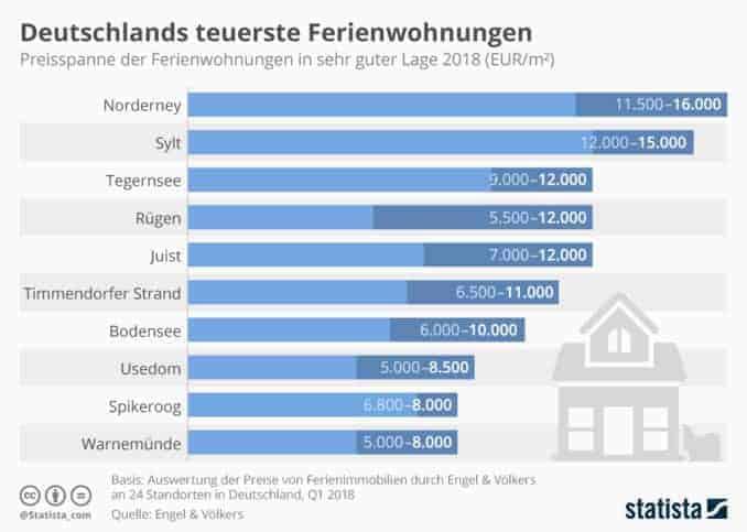 Deutschlands teuerste Ferienwohnungen