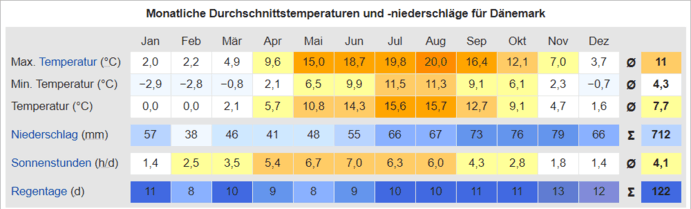 Temperaturen in Dänemark